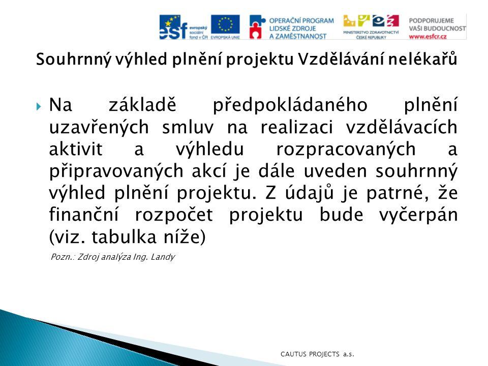 Souhrnný výhled plnění projektu Vzdělávání nelékařů - tabulka CAUTUS PROJECTS a.s.