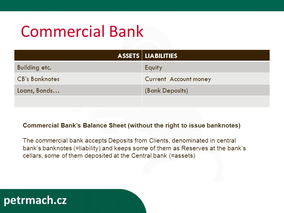 Commercial Bank ASSETSLIABILITIES Building etc.Equity CB's BanknotesCurrent Account money Loans, Bonds…(Bank Deposits) Commercial Bank's Balance Sheet (without the right to issue banknotes) The commercial bank accepts Deposits from Clients, denominated in central bank's banknotes (=liability) and keeps some of them as Reserves at the bank's cellars, some of them deposited at the Central bank (=assets)