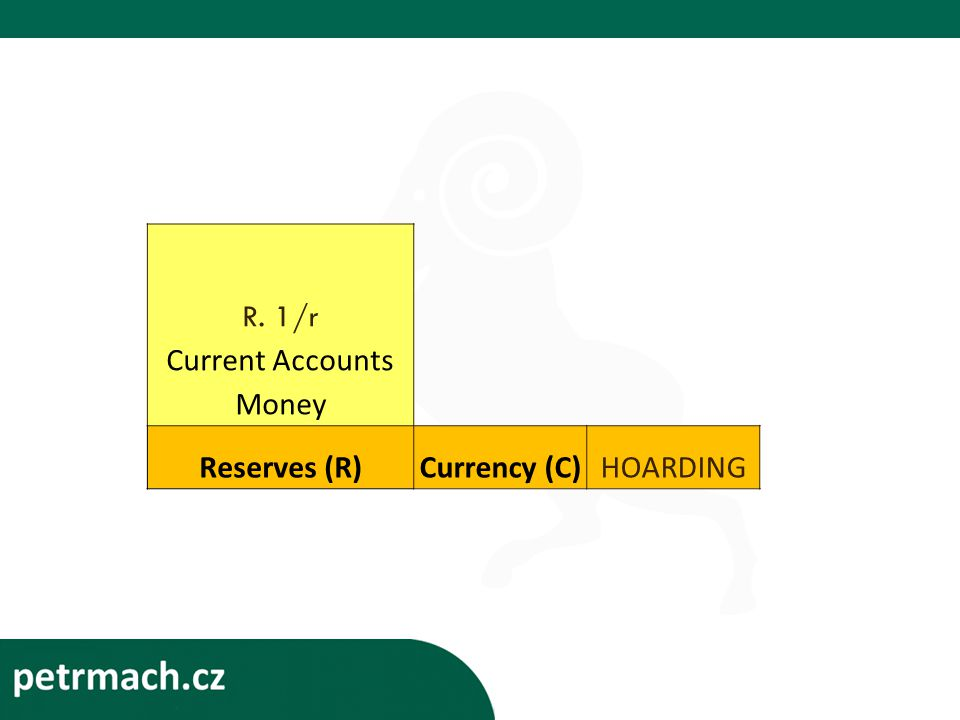 R. 1/r Current Accounts Money Reserves (R)Currency (C)HOARDING