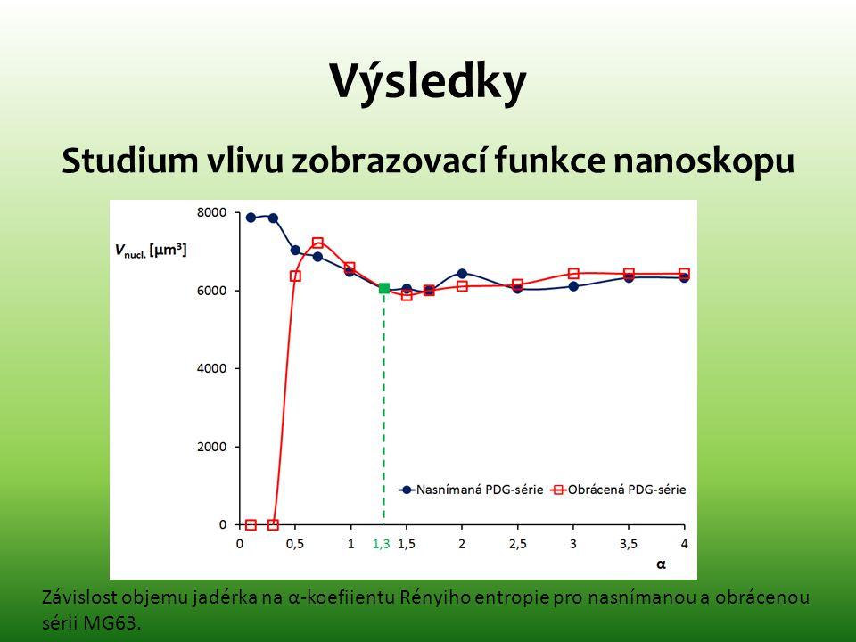 Studium vlivu zobrazovací funkce nanoskopu Závislost objemu jadérka na α-koefiientu Rényiho entropie pro nasnímanou a obrácenou sérii MG63.