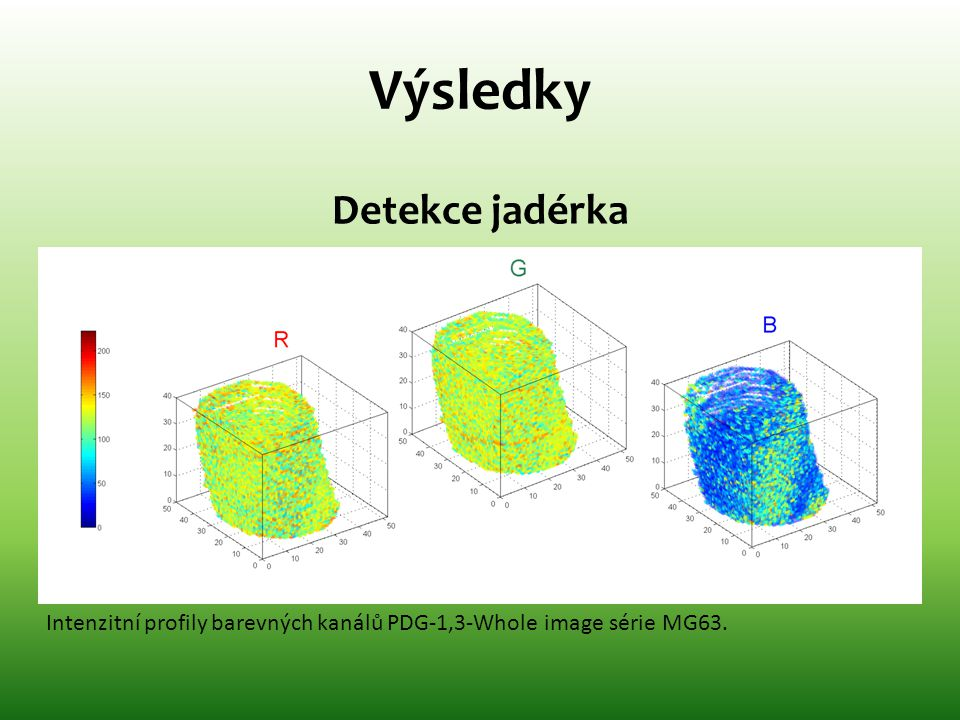 Výsledky Detekce jadérka Intenzitní profily barevných kanálů PDG-1,3-Whole image série MG63.