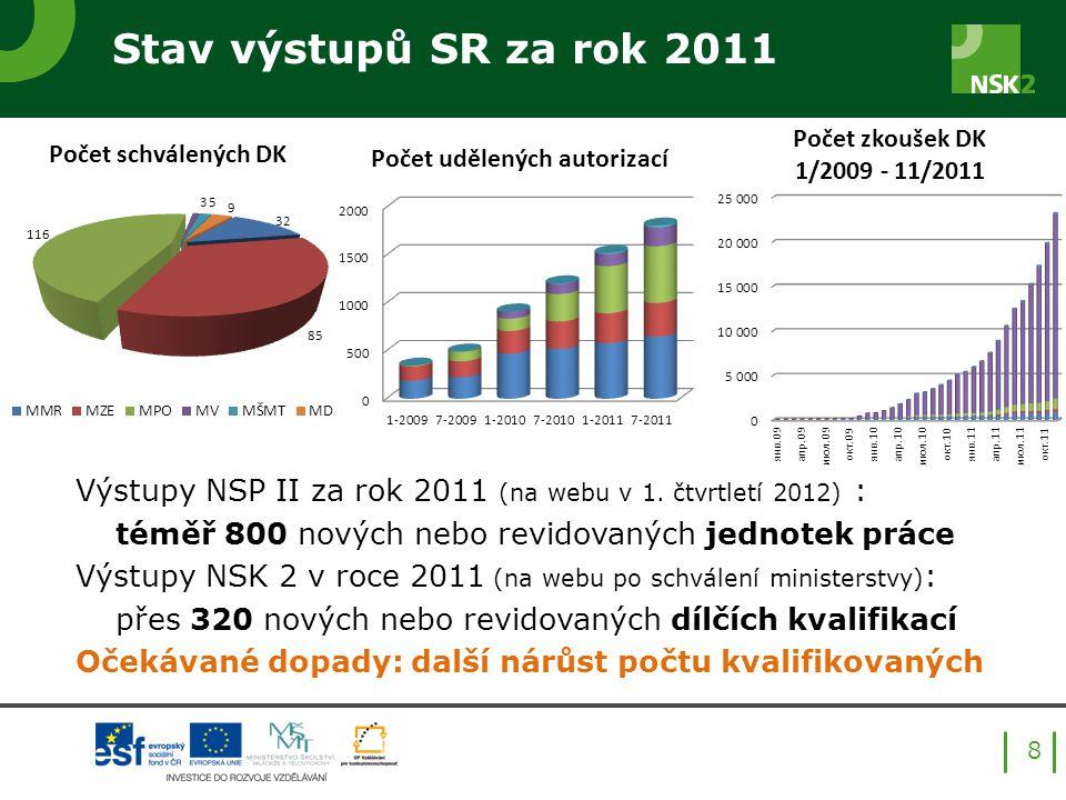 Stav výstupů SR za rok 2011 Výstupy NSP II za rok 2011 (na webu v 1.