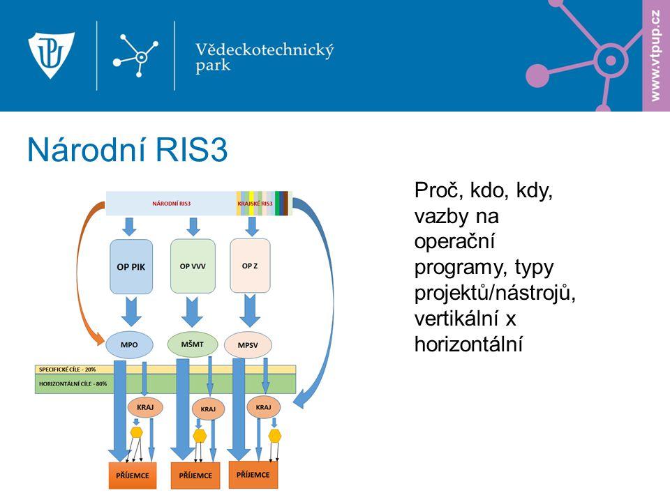 Národní RIS3 Proč, kdo, kdy, vazby na operační programy, typy projektů/nástrojů, vertikální x horizontální
