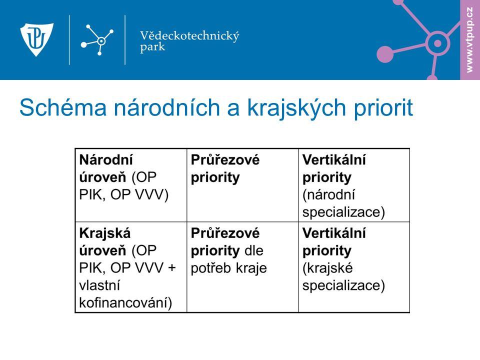 Schéma národních a krajských priorit