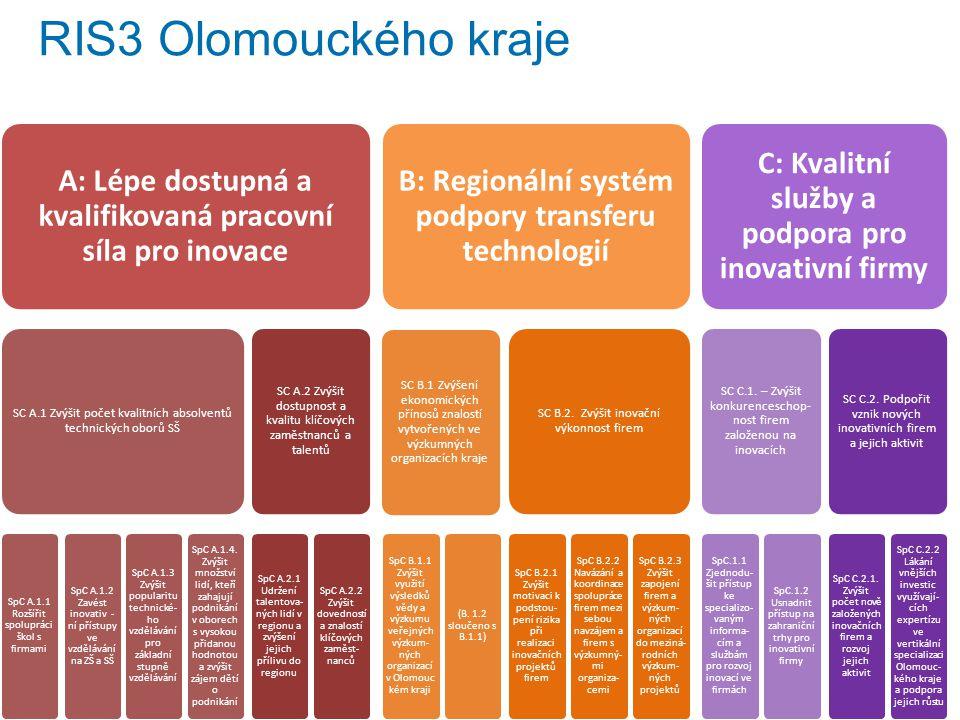 RIS3 Olomouckého kraje A: Lépe dostupná a kvalifikovaná pracovní síla pro inovace SC A.1 Zvýšit počet kvalitních absolventů technických oborů SŠ SpC A.1.1 Rozšířit spolupráci škol s firmami SpC A.1.2 Zavést inovativ - ní přístupy ve vzdělávání na ZŠ a SŠ SpC A.1.3 Zvýšit popularitu technické- ho vzdělávání pro základní stupně vzdělávání SpC A.1.4.