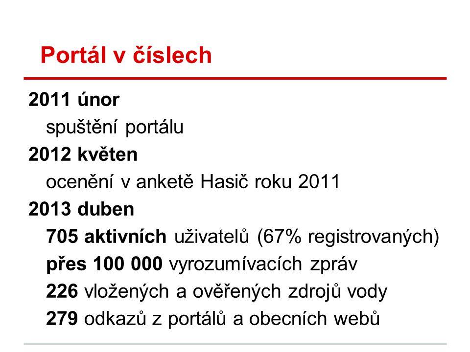 Portál v číslech 2011 únor spuštění portálu 2012 květen ocenění v anketě Hasič roku 2011 2013 duben 705 aktivních uživatelů (67% registrovaných) přes