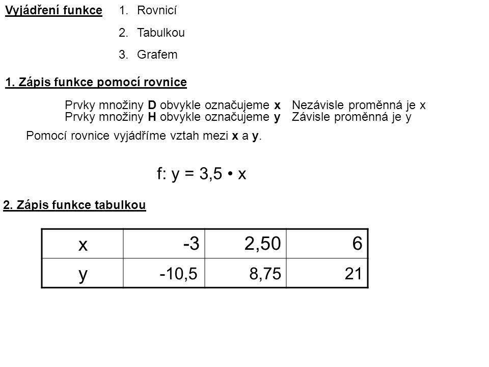 Vyjádření funkce1.Rovnicí 2.Tabulkou 3.Grafem 1.
