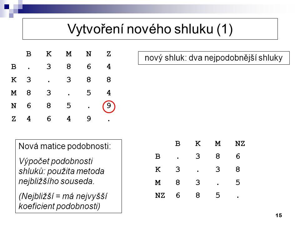 15 nový shluk: dva nejpodobnější shluky B K M N Z B. 3 8 6 4 K 3. 3 8 8 M 8 3. 5 4 N 6 8 5. 9 Z 4 6 4 9. Nová matice podobnosti: Výpočet podobnosti sh