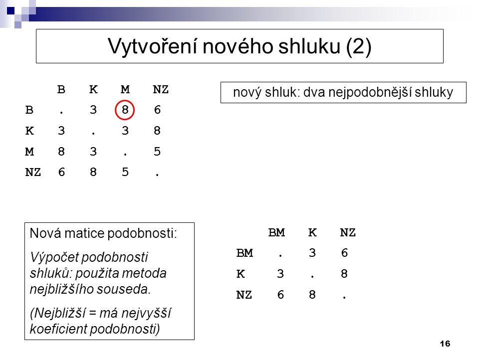 16 B K M NZ B. 3 8 6 K 3. 3 8 M 8 3. 5 NZ 6 8 5. nový shluk: dva nejpodobnější shluky Nová matice podobnosti: Výpočet podobnosti shluků: použita metod