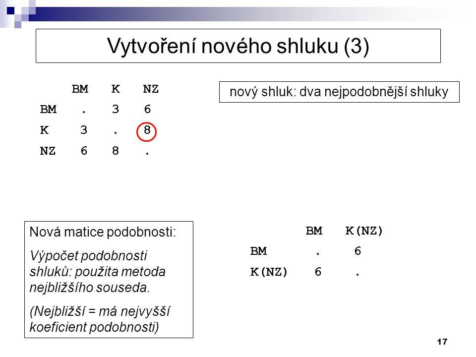 17 BM K NZ BM. 3 6 K 3. 8 NZ 6 8. nový shluk: dva nejpodobnější shluky Nová matice podobnosti: Výpočet podobnosti shluků: použita metoda nejbližšího s