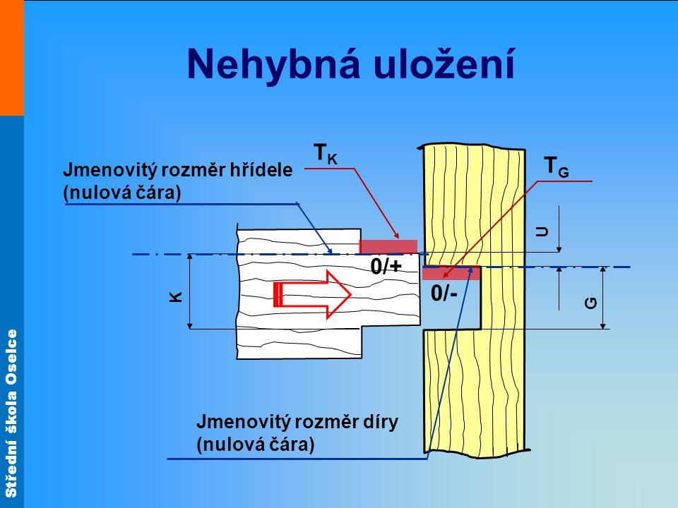Střední škola Oselce Nehybná uložení K G U TGTG TKTK Jmenovitý rozměr hřídele (nulová čára) Jmenovitý rozměr díry (nulová čára) 0/+ 0/-