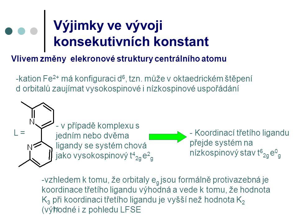 11 Výjimky ve vývoji konsekutivních konstant Vlivem změny elekronové struktury centrálního atomu -kation Fe 2+ má konfiguraci d 6, tzn. může v oktaedr