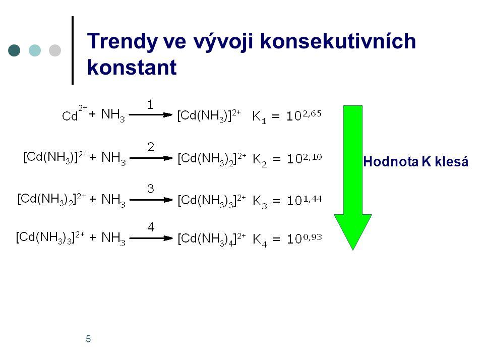 5 Trendy ve vývoji konsekutivních konstant Hodnota K klesá