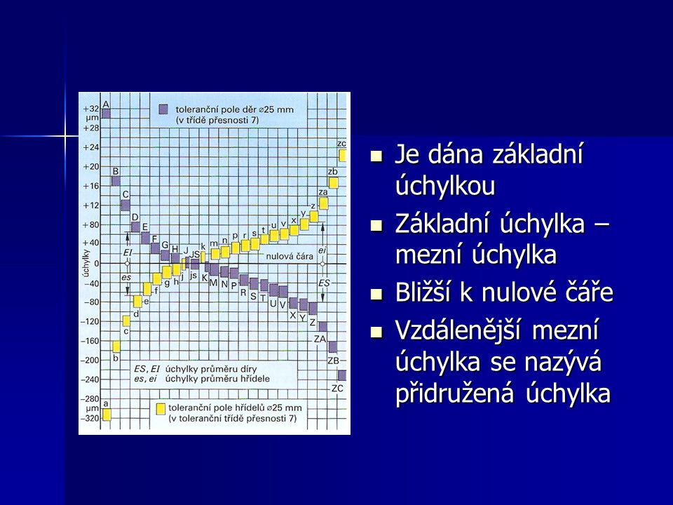  Je dána základní úchylkou  Základní úchylka – mezní úchylka  Bližší k nulové čáře  Vzdálenější mezní úchylka se nazývá přidružená úchylka