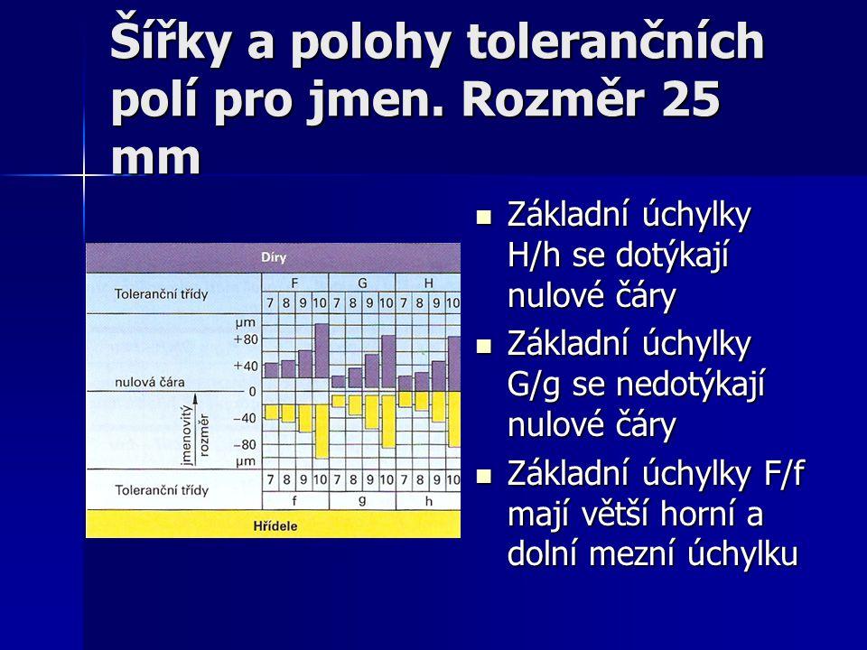 Šířky a polohy tolerančních polí pro jmen. Rozměr 25 mm  Základní úchylky H/h se dotýkají nulové čáry  Základní úchylky G/g se nedotýkají nulové čár