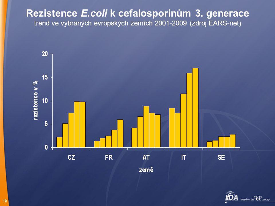10 Rezistence E.coli k cefalosporinům 3. generace trend ve vybraných evropských zemích 2001-2009 (zdroj EARS-net)