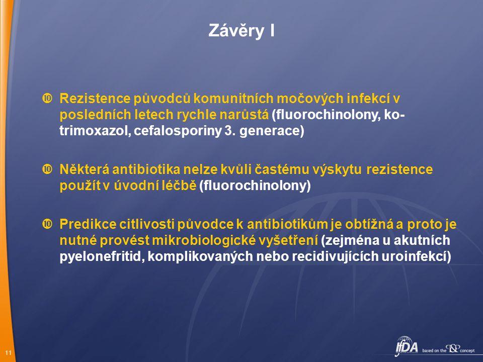 11  Rezistence původců komunitních močových infekcí v posledních letech rychle narůstá (fluorochinolony, ko- trimoxazol, cefalosporiny 3. generace) 