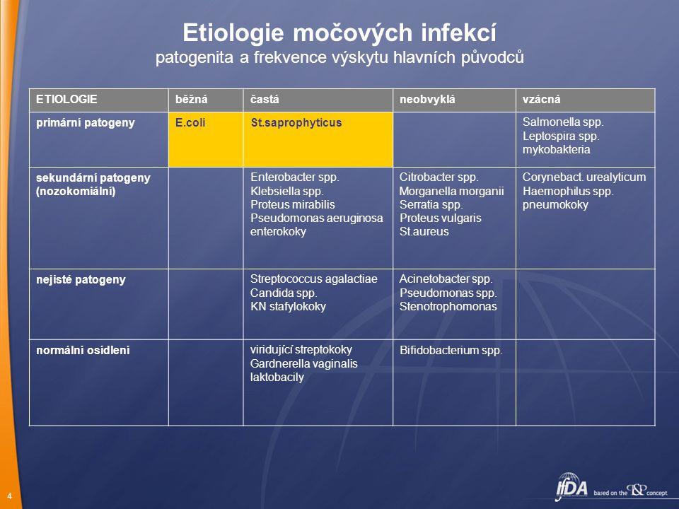 5 Etiologie močových infekcí interpretace kvantitativní bakteriurie (spontánně vymočená moč) 10 5 1 až 2 patogenů v 1ml moči: signifikantní bakteriurie 10 4 patogenu v 1ml moči: nesignifikantní nález u žen, signifikantní nález u mužů, malých dětí, gravidních žen, při suspekci na pyelonefritidu či absces ledviny 10 3 patogenu v 1ml moči: nesignifikantní nález 10 5 směs několika bakteriálních druhů: suspektní kontaminace