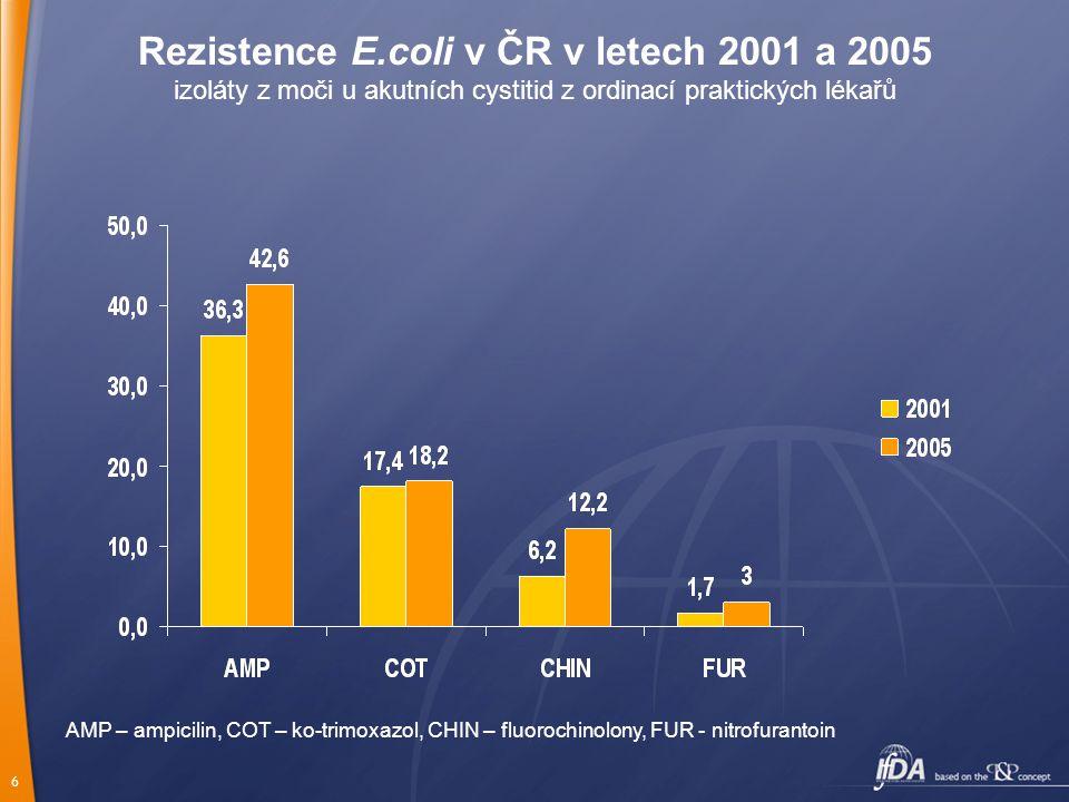 6 Rezistence E.coli v ČR v letech 2001 a 2005 izoláty z moči u akutních cystitid z ordinací praktických lékařů AMP – ampicilin, COT – ko-trimoxazol, C