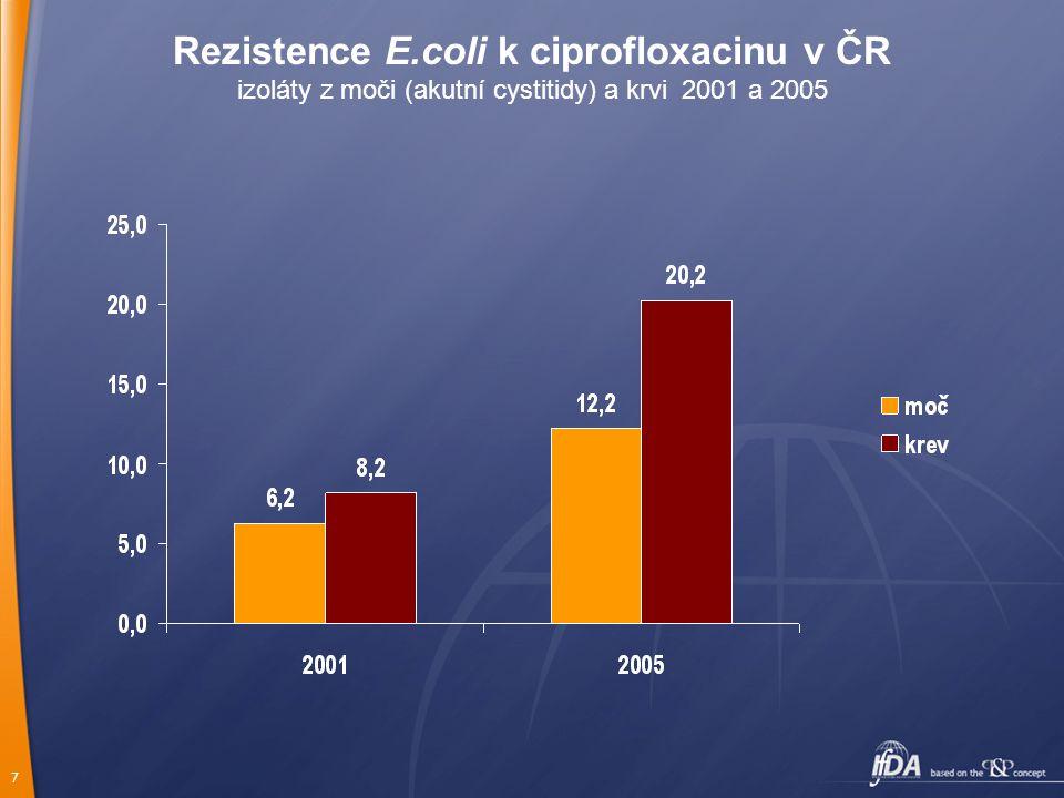 7 Rezistence E.coli k ciprofloxacinu v ČR izoláty z moči (akutní cystitidy) a krvi 2001 a 2005