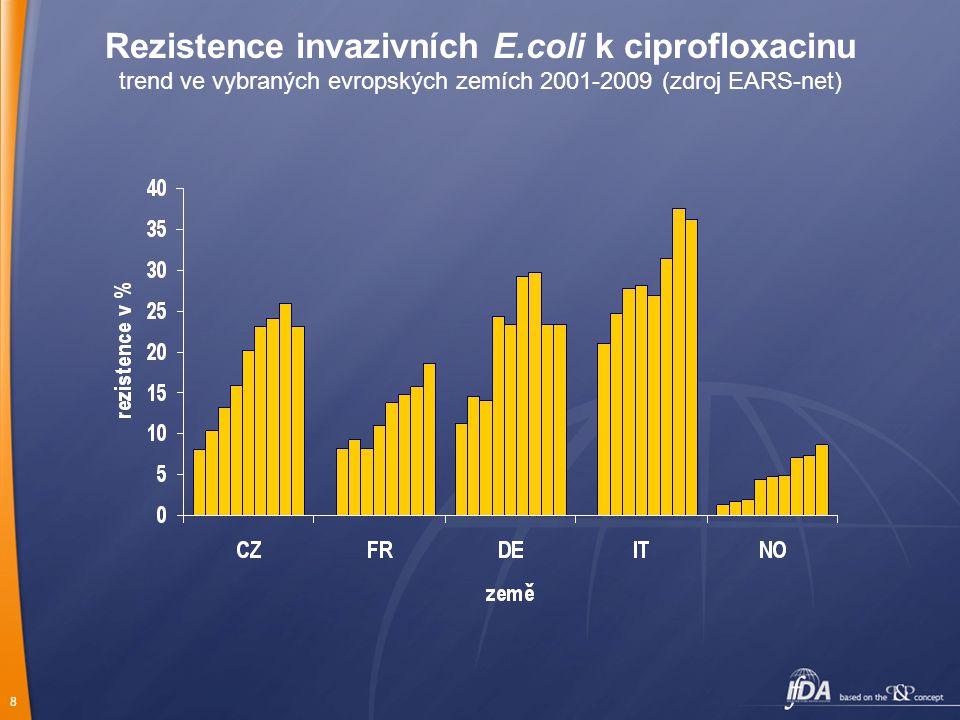 9 Ambulantní spotřeba flurochinolonů trend ve vybraných evropských zemích 2002-2008 (zdroj ESAC) DID – definované denní dávky na 1000 obyvatel a den