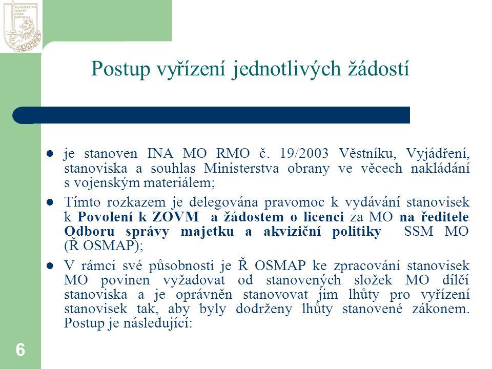 6 Postup vyřízení jednotlivých žádostí  je stanoven INA MO RMO č.