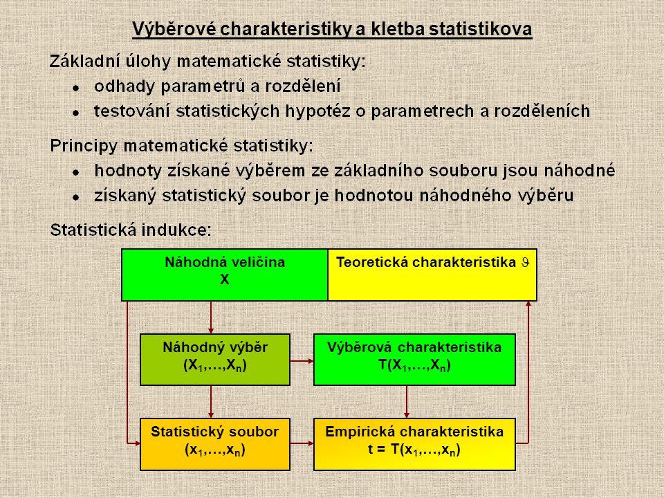 Výběrové charakteristiky a kletba statistikova Náhodná veličina X Náhodný výběr (X 1,…,X n ) Teoretická charakteristika  Statistický soubor (x 1,…,x