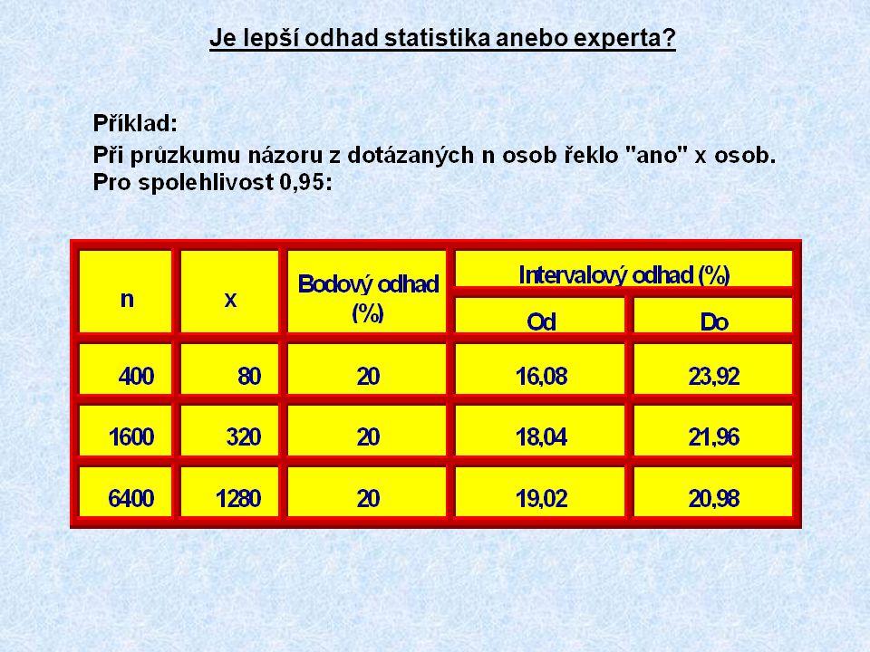 Je lepší odhad statistika anebo experta?