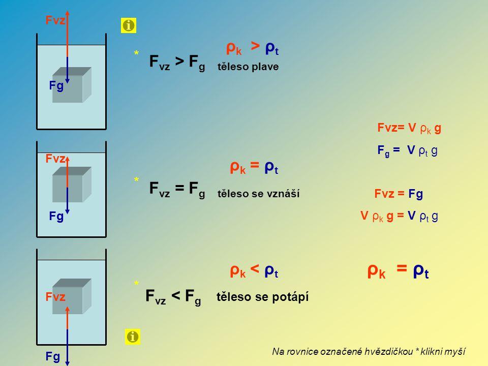 F VZ Fg F VZ = V b ρ a g F g = m C g m C = m p +m b mpmp mbmb Archimédův zákon pro plyny Těleso ponořené do plynu (atmosféry) je nadlehčováno silou, která se rovná tíze plynu (atmosféry) tělesem vytlačené.