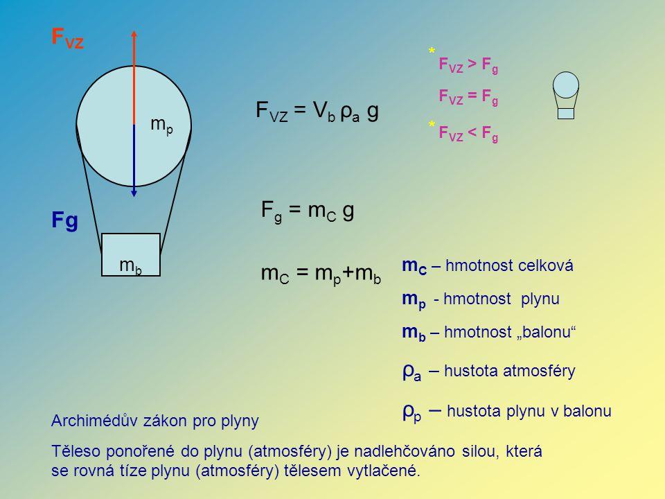 F VZ Fg F VZ = V b ρ a g F g = m C g m C = m p +m b mpmp mbmb Archimédův zákon pro plyny Těleso ponořené do plynu (atmosféry) je nadlehčováno silou, k