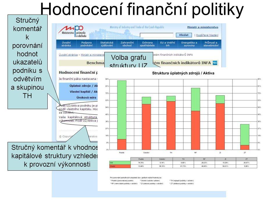 Hodnocení finanční politiky Stručný komentář k porovnání hodnot ukazatelů podniku s odvětvím a skupinou TH Stručný komentář k vhodnosti kapitálové struktury vzhledem k provozní výkonnosti Volba grafu struktury UZ