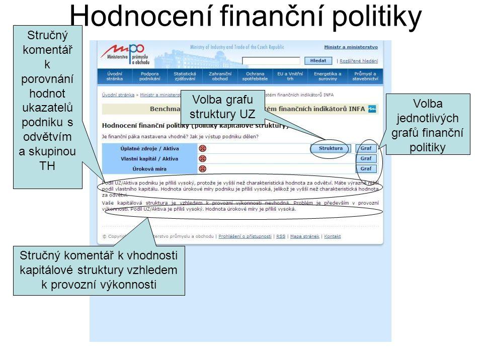 Hodnocení finanční politiky Stručný komentář k porovnání hodnot ukazatelů podniku s odvětvím a skupinou TH Stručný komentář k vhodnosti kapitálové struktury vzhledem k provozní výkonnosti Volba grafu struktury UZ Volba jednotlivých grafů finanční politiky