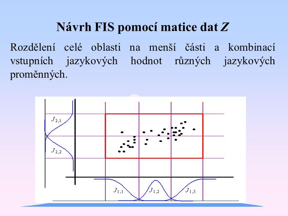 Rozdělení celé oblasti na menší části a kombinací vstupních jazykových hodnot různých jazykových proměnných. Návrh FIS pomocí matice dat Z
