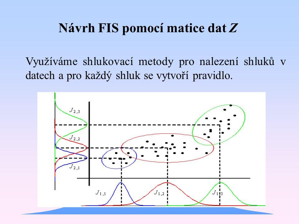 Využíváme shlukovací metody pro nalezení shluků v datech a pro každý shluk se vytvoří pravidlo. Návrh FIS pomocí matice dat Z