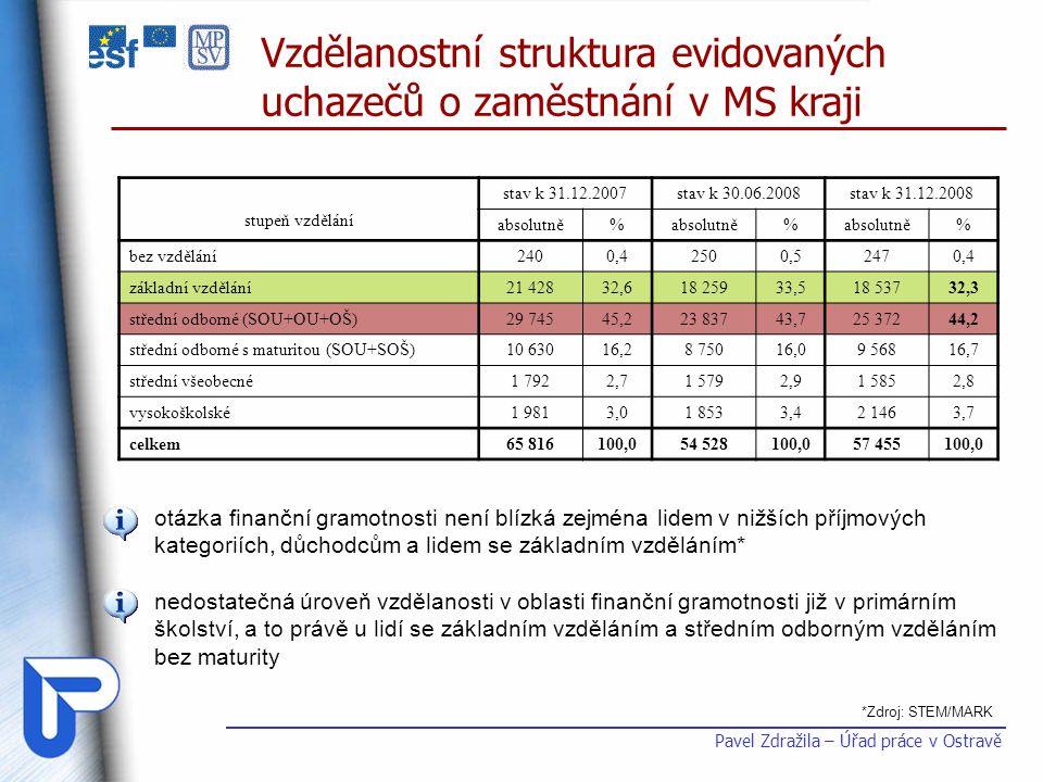 Pavel Zdražila – Úřad práce v Ostravě stupeň vzdělání stav k 31.12.2007stav k 30.06.2008stav k 31.12.2008 absolutně% % % bez vzdělání 2400,42500,52470