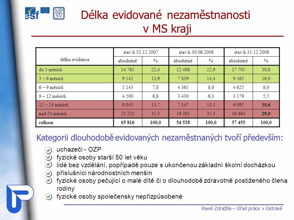 Pavel Zdražila – Úřad práce v Ostravě délka evidence stav k 31.12.2007stav k 30.06.2008stav k 31.12.2008 absolutně% % % do 3 měsíců14 76522,4 12 48622