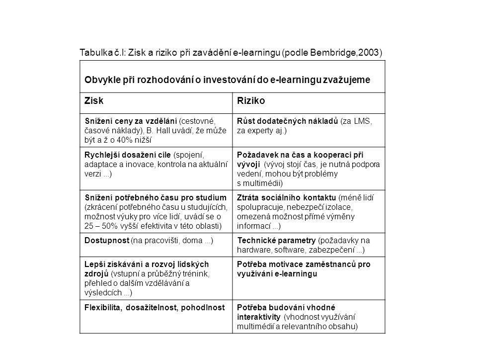 Tabulka č.l: Zisk a riziko při zavádění e-learningu (podle Bembridge,2003) Obvykle při rozhodování o investování do e-learningu zvažujeme ZiskRiziko S