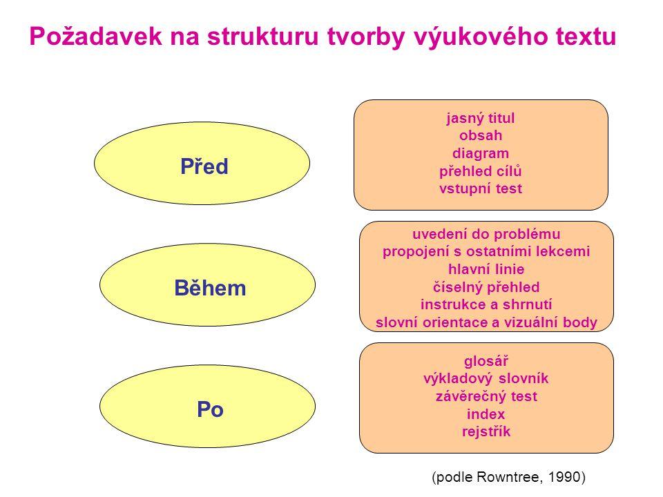 Požadavek na strukturu tvorby výukového textu Před jasný titul obsah diagram přehled cílů vstupní test Během uvedení do problému propojení s ostatními