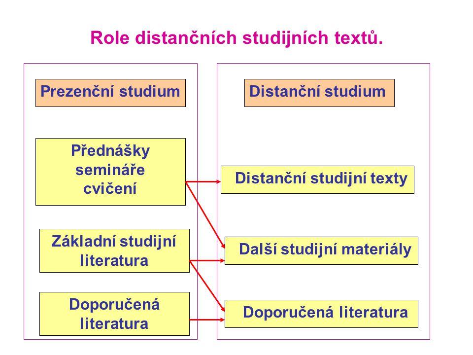 Role distančních studijních textů. Prezenční studiumDistanční studium Přednášky semináře cvičení Distanční studijní texty Základní studijní literatura