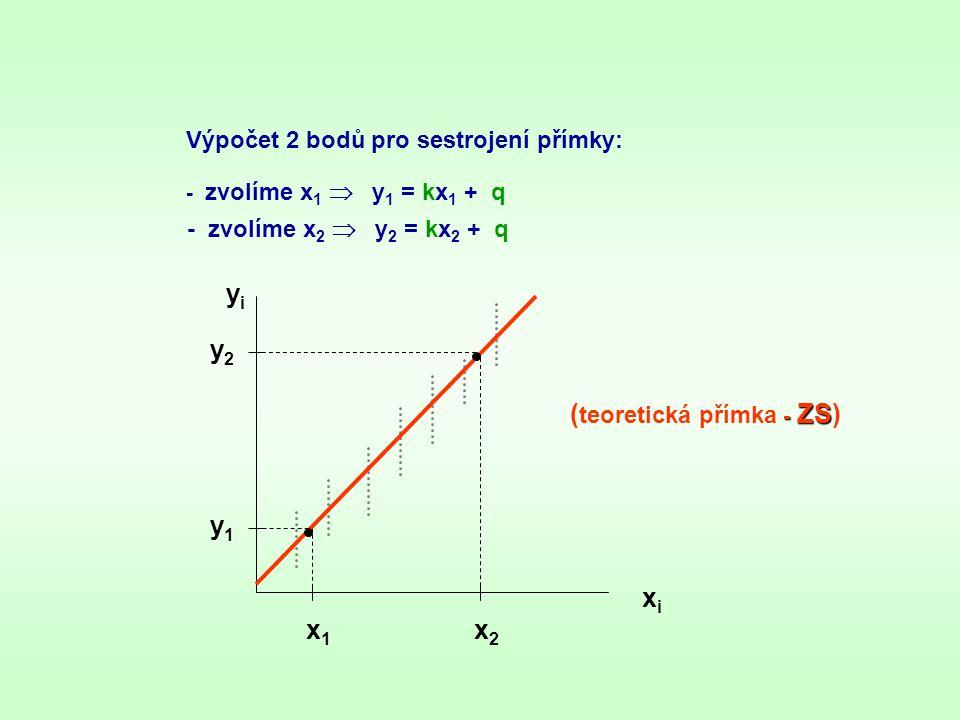 Výpočet 2 bodů pro sestrojení přímky: - zvolíme x 1  y 1 = kx 1 + q - zvolíme x 2  y 2 = kx 2 + q yiyi xixi x1x1 x2x2 y2y2 y1y1 - ZS ( teoretická př