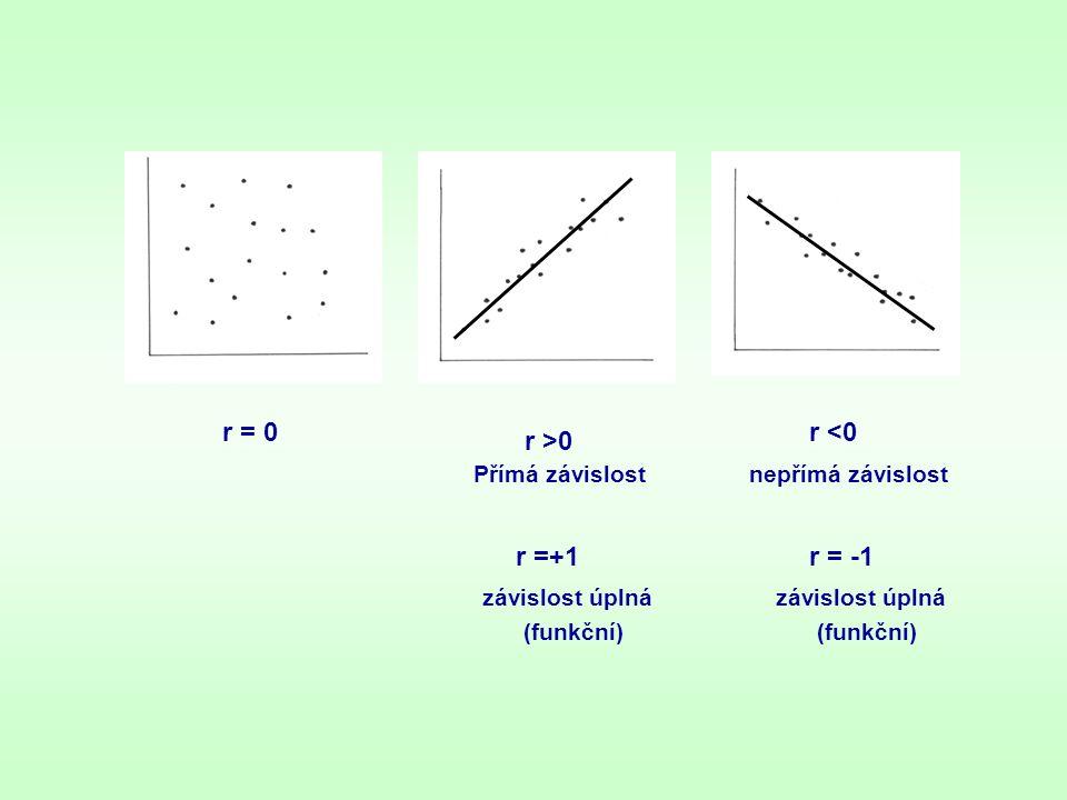r = 0 r >0 r <0 r =+1 závislost úplná (funkční) r = -1 závislost úplná (funkční) Přímá závislostnepřímá závislost