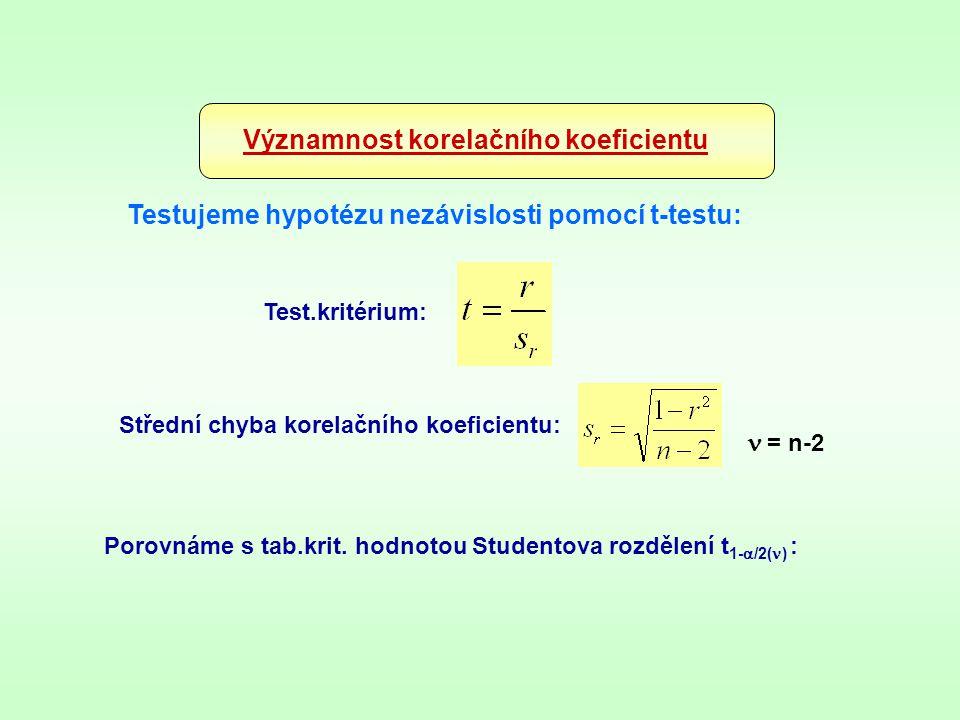 Významnost korelačního koeficientu Testujeme hypotézu nezávislosti pomocí t-testu: Střední chyba korelačního koeficientu:  = n-2 Test.kritérium: Poro