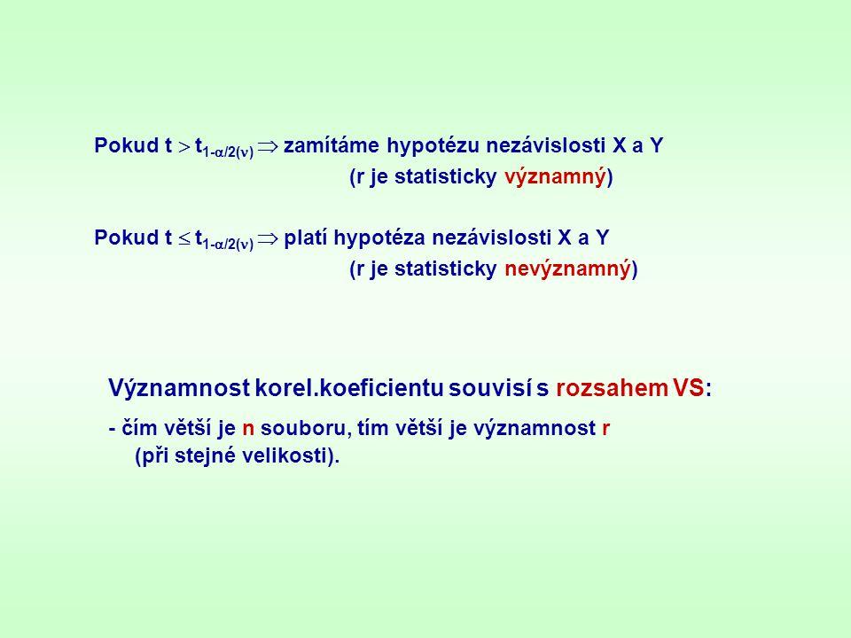 Významnost korel.koeficientu souvisí s rozsahem VS: - čím větší je n souboru, tím větší je významnost r (při stejné velikosti). Pokud t  t 1-  /2( 