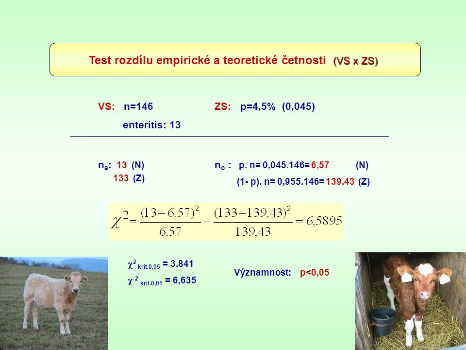 (VS x ZS) Test rozdílu empirické a teoretické četnosti (VS x ZS) VS: n=146 ZS: p=4,5% (0,045) enteritis: 13 n e : 13 (N) 133 (Z) n o : p. n= 0,045.146