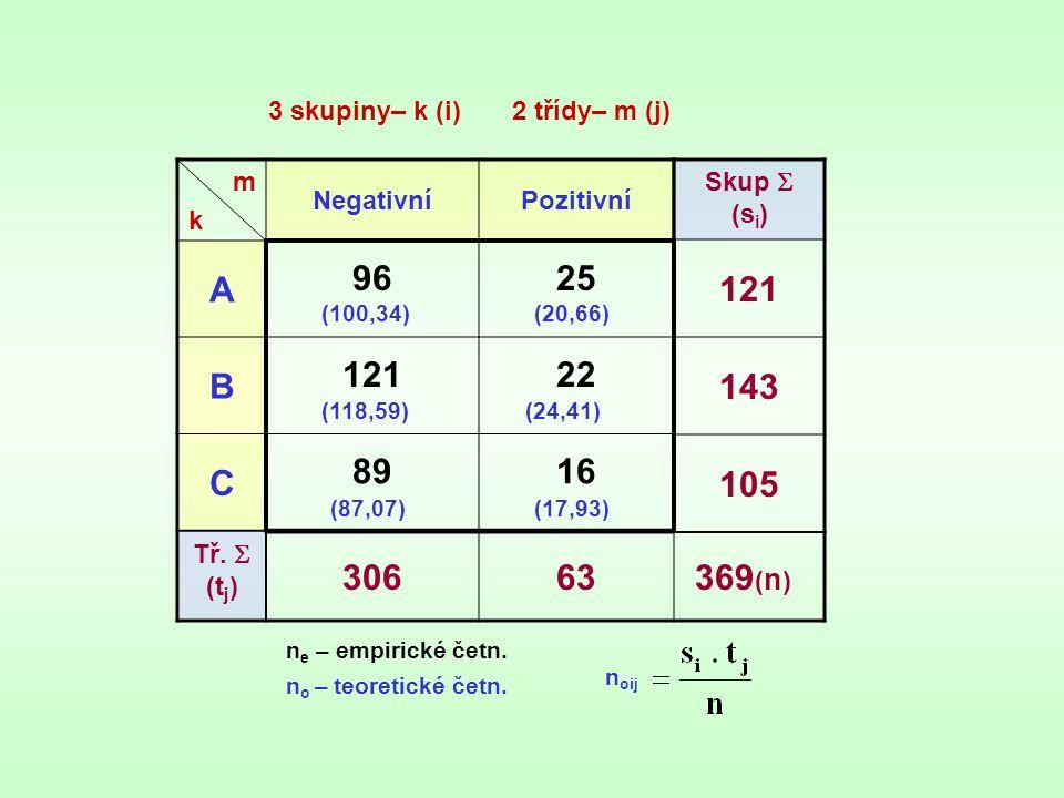 mkmk NegativníPozitivní A 9625 B 12122 C 8916 Skup  (s i ) 121 143 105 Tř.  (t j ) 30663 369 ( n ) n e – empirické četn. n o – teoretické četn. n oi