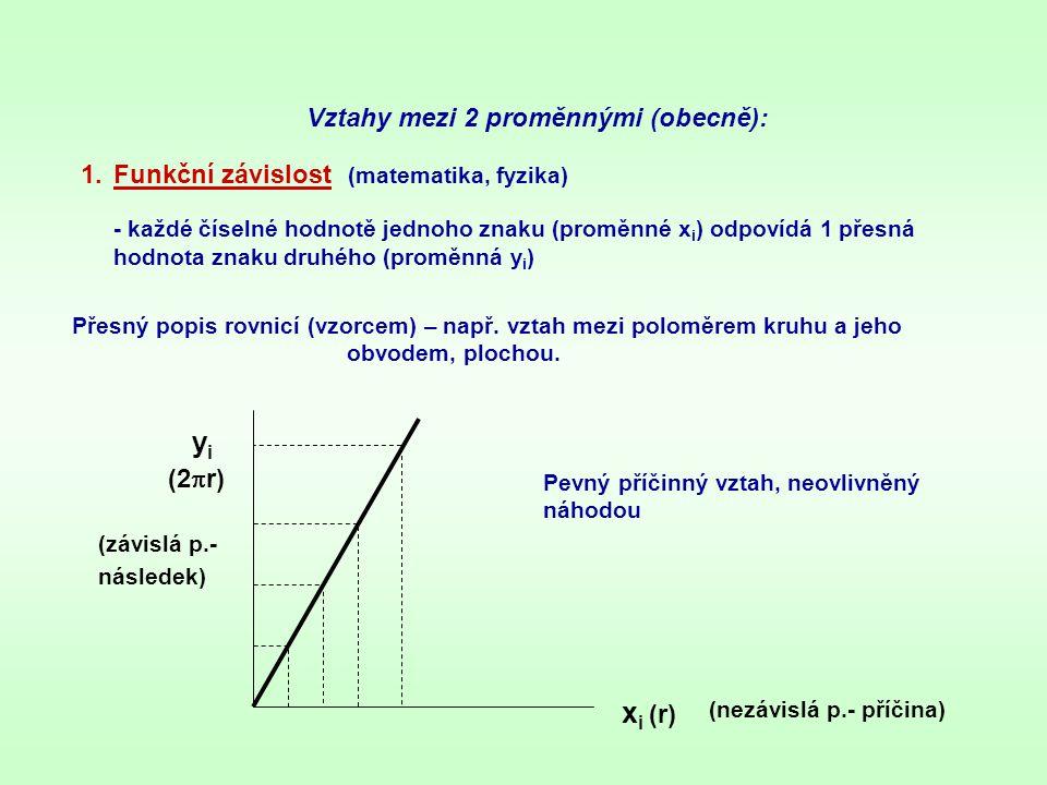 2.Korelační (statistická) závislost (biologie, medicína) - jedné číselné hodnotě prvního znaku (proměnné x i ) odpovídá celá řada náhodných hodnot znaku druhého (proměnná y i ) Volná závislost – změna 1.znaku vyvolá změnu 2.znaku jen s určitou pravděpodobností (znaky spolu korelují).