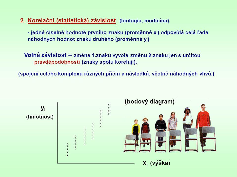 2.Korelační (statistická) závislost (biologie, medicína) - jedné číselné hodnotě prvního znaku (proměnné x i ) odpovídá celá řada náhodných hodnot zna