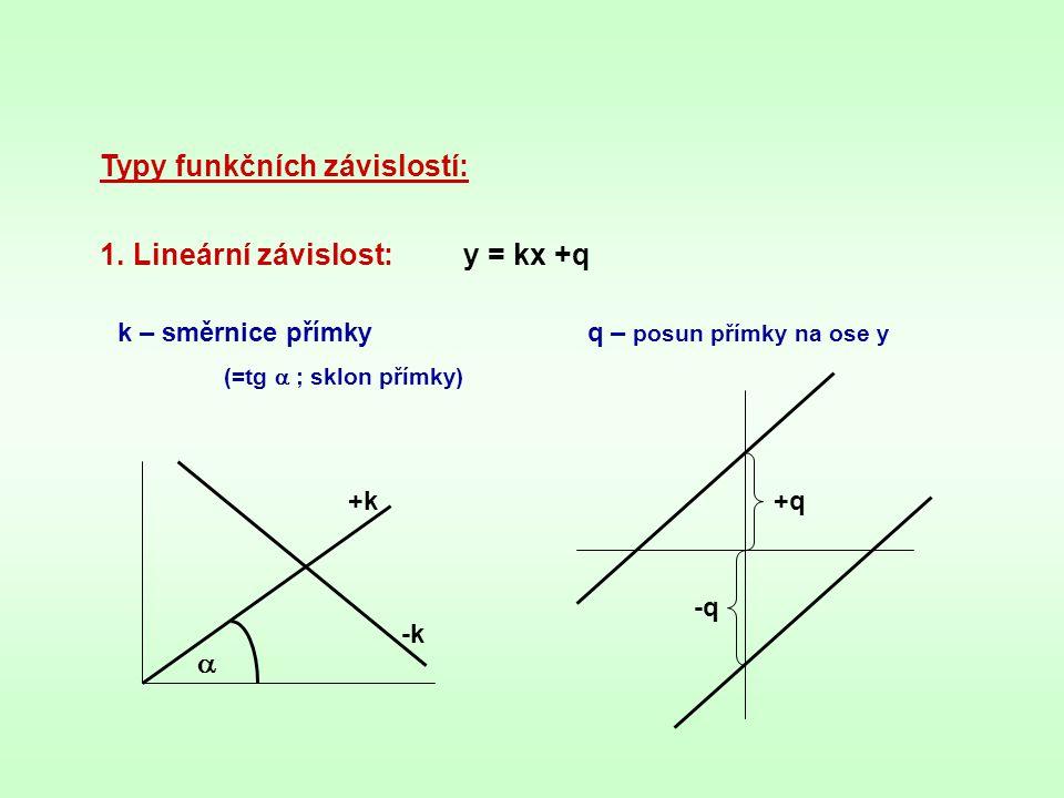 Typy funkčních závislostí: 1.Lineární závislost:y = kx +q k – směrnice přímky (=tg  ; sklon přímky) q – posun přímky na ose y  +k -k +q -q