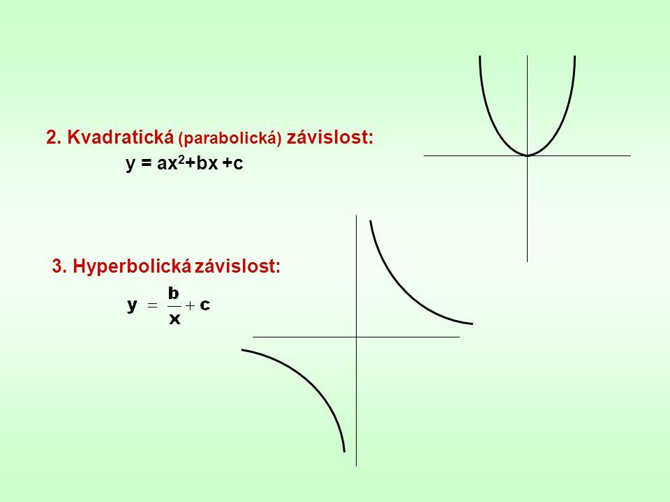 Odhadování nejvýstižnější funkční závislosti pro korelační vztah: Bodový diagram - podle charakteru rozložení bodů: a) lineární závislost b) nelineární závislost A) Lineární korelace 1.Empirická křivka: -pro opakované měření v bodě x i získáme několik hodnot y i (zjistíme jejich průměr)