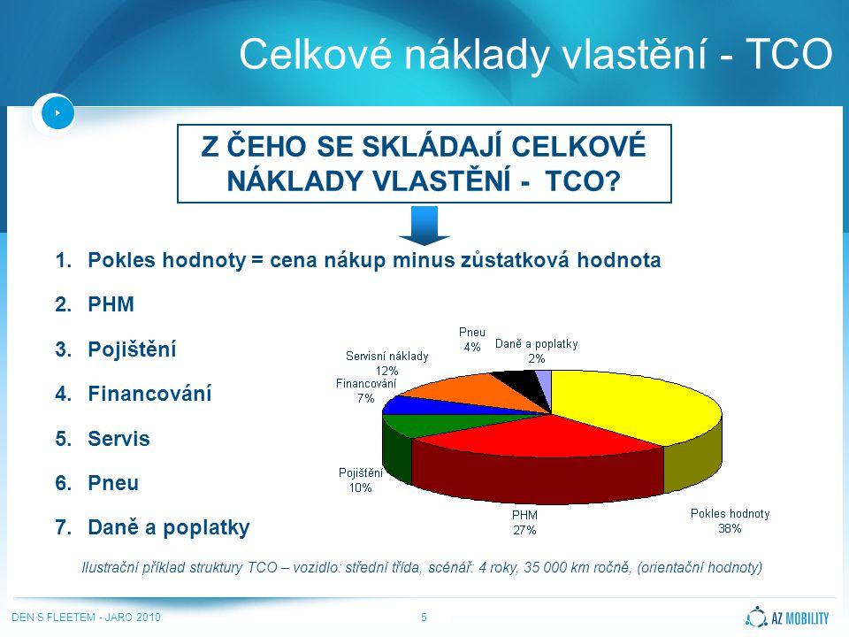 DEN S FLEETEM - JARO 20105 Celkové náklady vlastění - TCO 1.Pokles hodnoty = cena nákup minus zůstatková hodnota 2.PHM 3.Pojištění 4.Financování 5.Servis 6.Pneu 7.Daně a poplatky Z ČEHO SE SKLÁDAJÍ CELKOVÉ NÁKLADY VLASTĚNÍ - TCO.